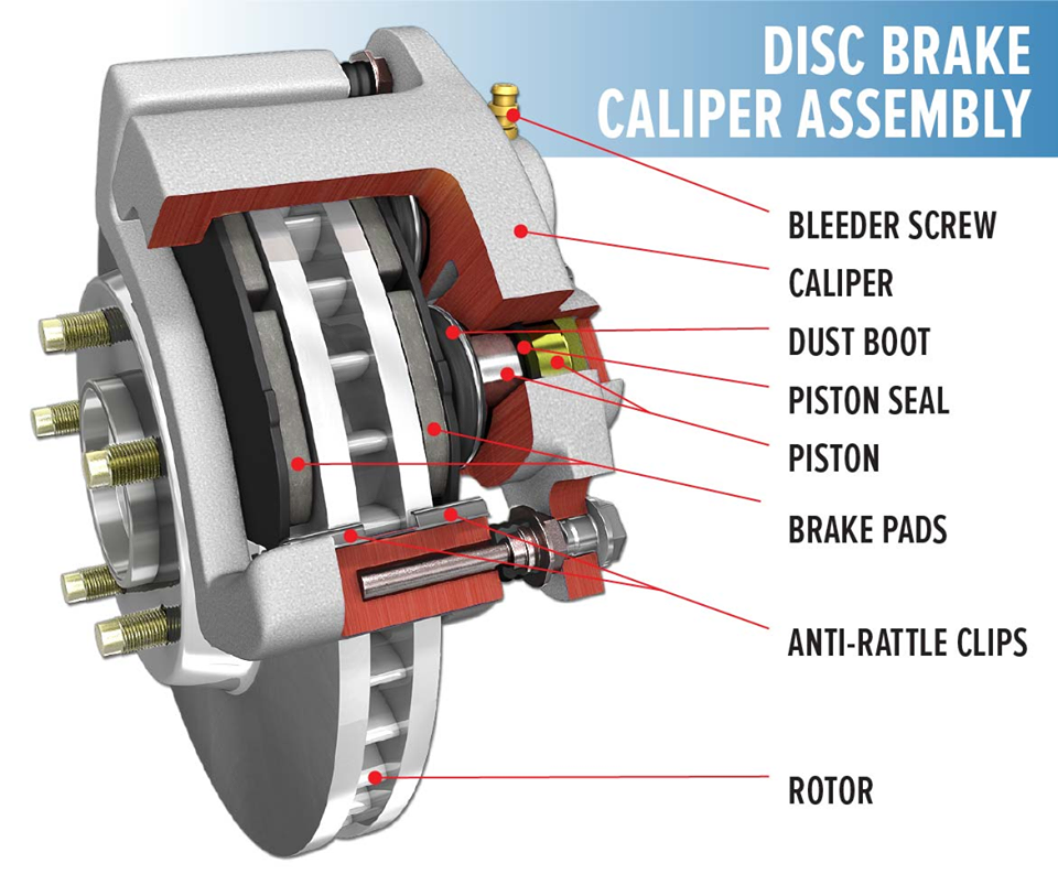 Disc Brakes  Construction  Working Principle  Types  And Rotor Materials