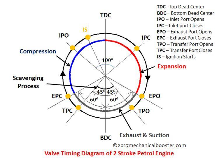 VALVE TIMING DIAGRAM OF TWO STROKE AND FOUR STROKE ENGINES: THEORETICAL AND  ACTUAL - INGENIERÍA Y MECÁNICA AUTOMOTRIZ | Two Stroke Engine Diagram |  | ingenieria y mecanica automotriz