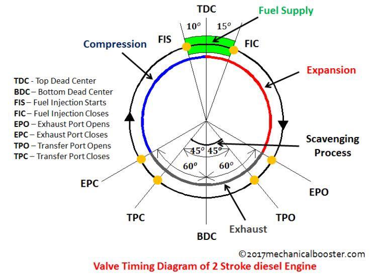 2 Stroke Engine Timing Diagram  U2013 Marine Engineering Study Material