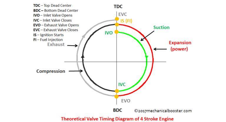 Valve Timing Diagram Of Two Stroke And Four Stroke Engines  Theoretical And Actual